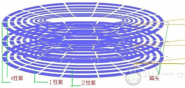硬盘零磁道概念和CHS.LAB寻址