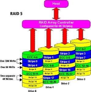 不同的RAID方案都适合于什么环境?