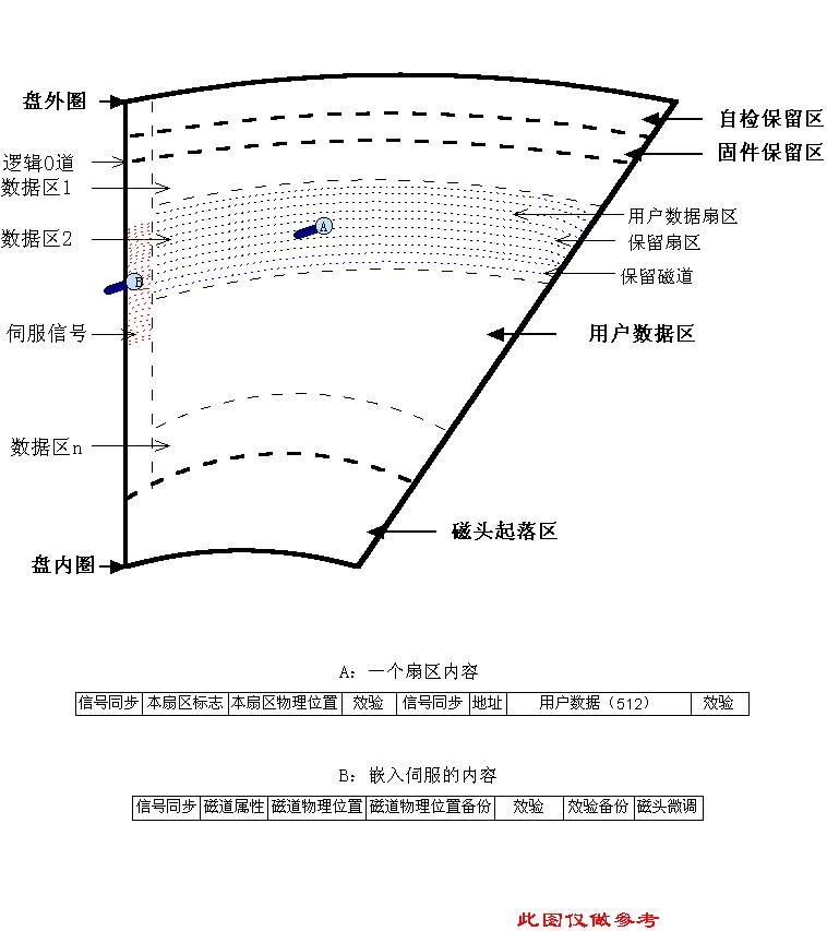 图解硬盘盘片表面的数据分布及结构