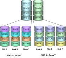 存储基础知识 RAID磁盘阵列简介