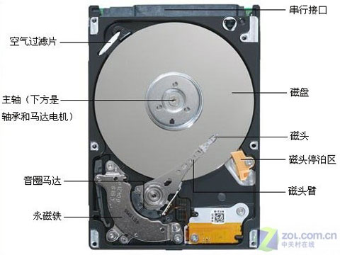 硬盘出现异响的应急处理