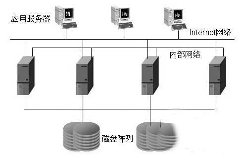 服务器数据恢复常见故障